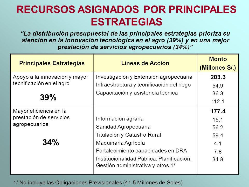 RECURSOS ASIGNADOS POR PRINCIPALES ESTRATEGIAS Principales EstrategiasLíneas de Acción Monto (Millones S/.) Apoyo a la innovación y mayor tecnificació