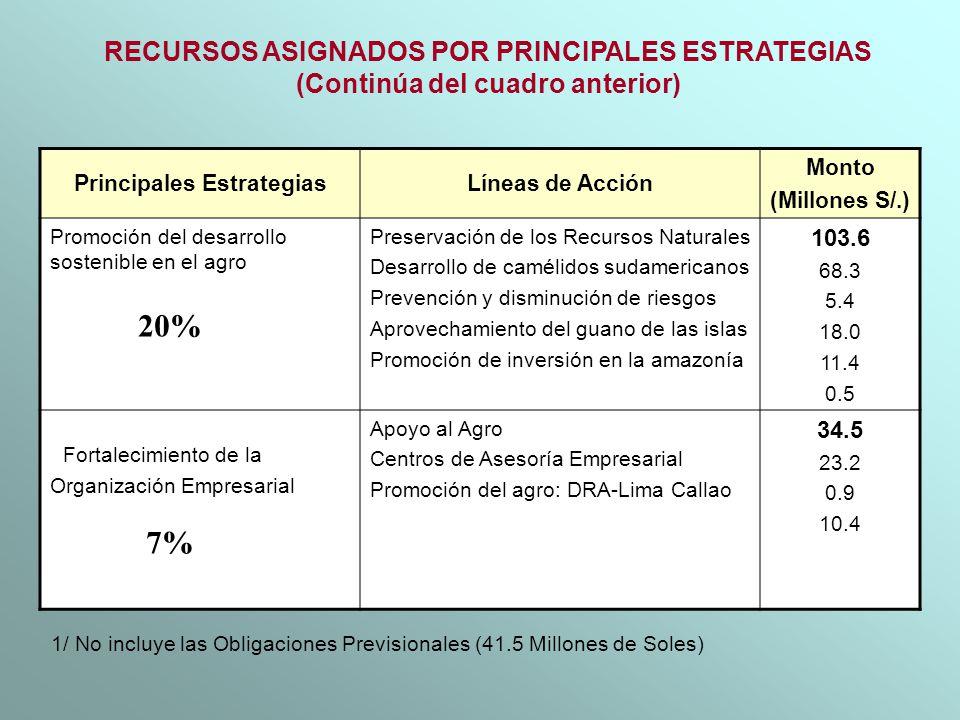 Principales EstrategiasLíneas de Acción Monto (Millones S/.) Promoción del desarrollo sostenible en el agro Preservación de los Recursos Naturales Des