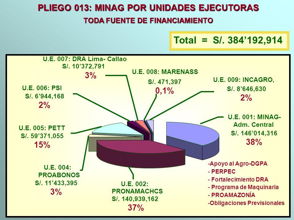 PLIEGO 013: MINAG POR UNIDADES EJECUTORAS TODA FUENTE DE FINANCIAMIENTO Total = S/. 384192,914 -Apoyo al Agro-DGPA - PERPEC - Fortalecimiento DRA - Pr