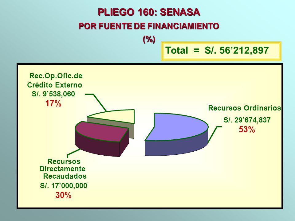 PLIEGO 160: SENASA POR FUENTE DE FINANCIAMIENTO (%) Total = S/. 56212,897 Recursos Ordinarios S/. 29674,837 53% Recursos Directamente Recaudados S/. 1