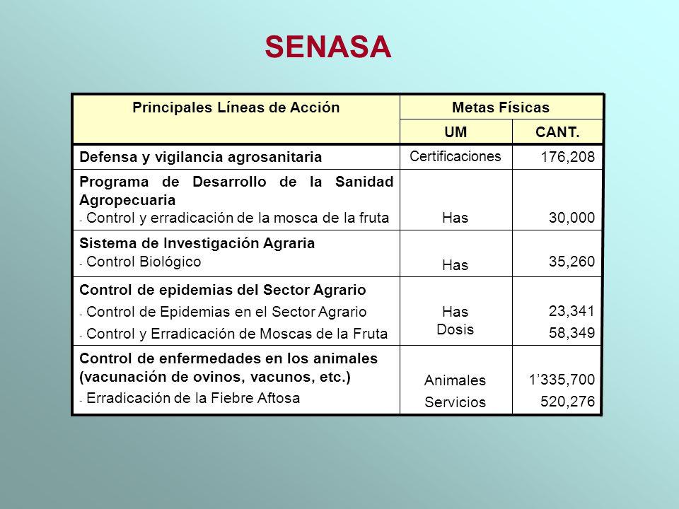 SENASA 35,260 Has Sistema de Investigación Agraria - Control Biológico 23,341 58,349 Has Dosis Control de epidemias del Sector Agrario - Control de Ep
