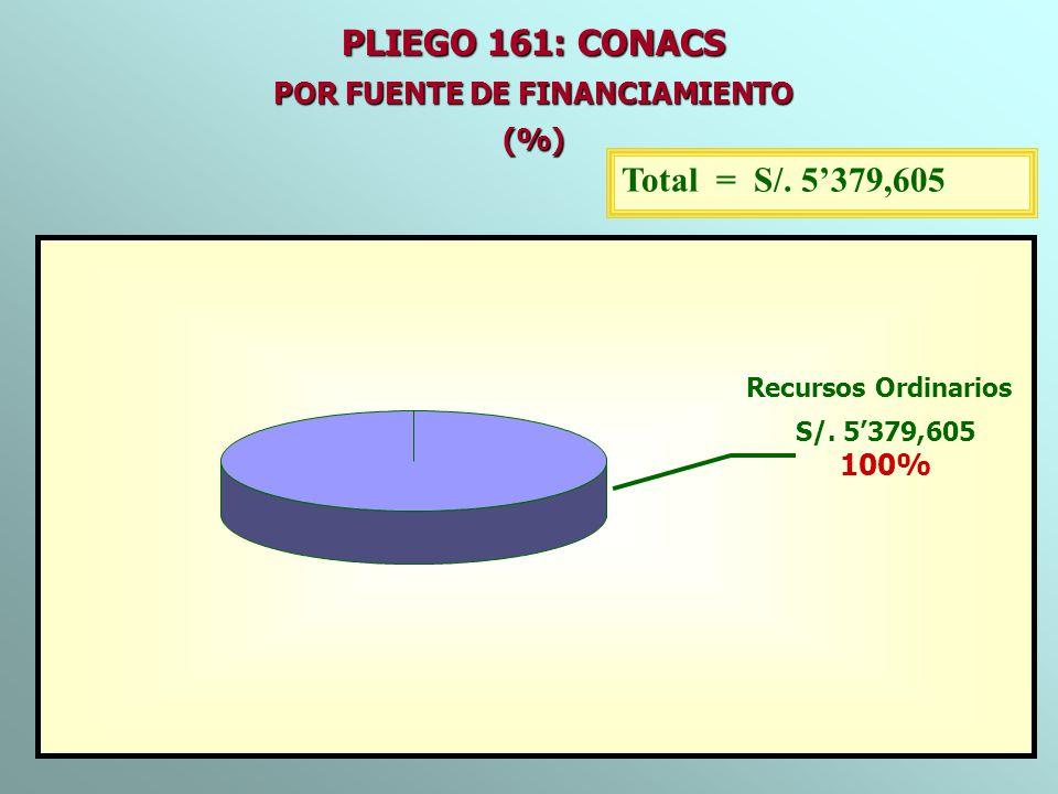 PLIEGO 161: CONACS POR FUENTE DE FINANCIAMIENTO (%) Total = S/. 5379,605 Recursos Ordinarios S/. 5379,605 100%