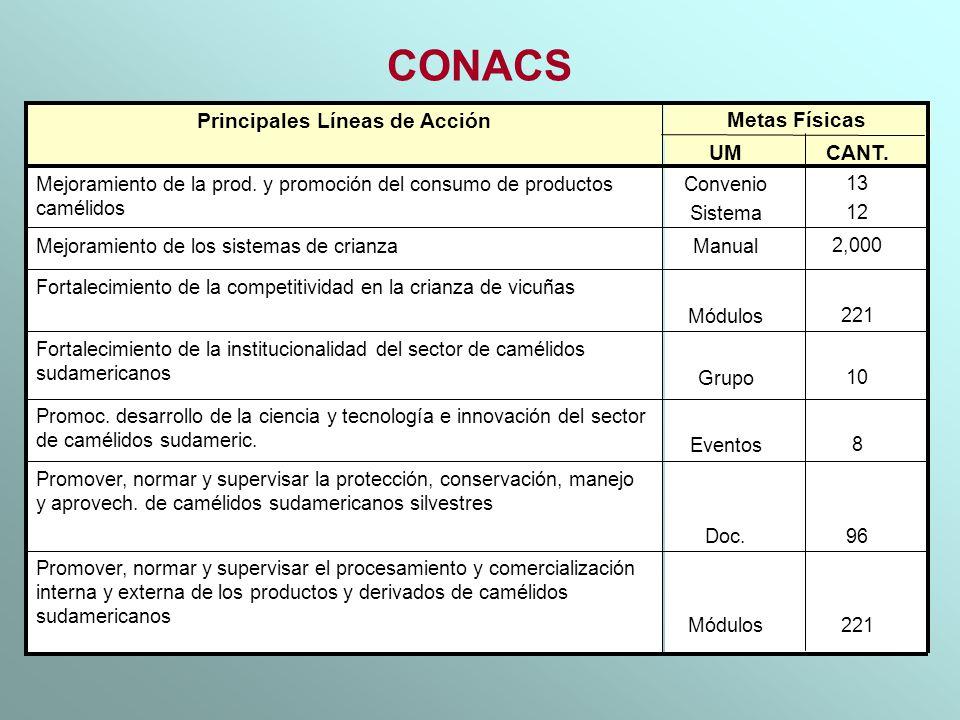 CONACS 8Eventos Promoc. desarrollo de la ciencia y tecnología e innovación del sector de camélidos sudameric. 96Doc. Promover, normar y supervisar la