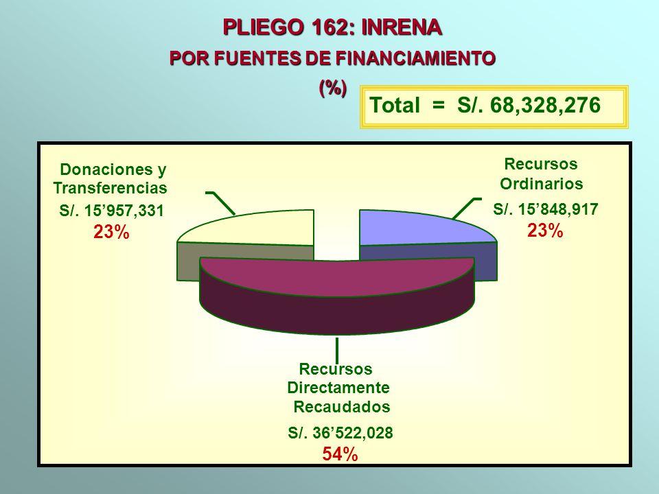 PLIEGO 162: INRENA POR FUENTES DE FINANCIAMIENTO (%) Total = S/. 68,328,276 Recursos Ordinarios S/. 15848,917 23% Recursos Directamente Recaudados S/.