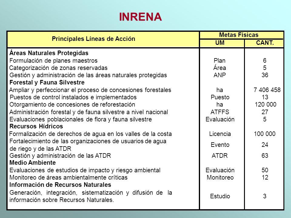 INRENA UMCANT. Áreas Naturales Protegidas Formulación de planes maestrosPlan6 Categorización de zonas reservadasÁrea5 Gestión y administración de las