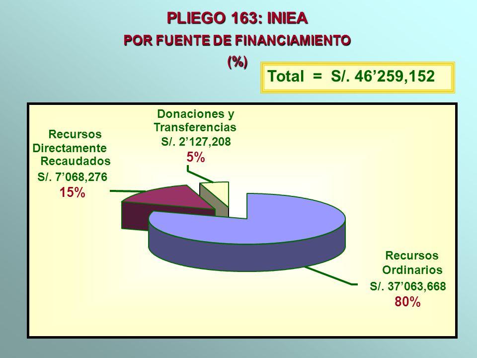 PLIEGO 163: INIEA POR FUENTE DE FINANCIAMIENTO (%) Total = S/. 46259,152 Recursos Ordinarios S/. 37063,668 80% Recursos Directamente Recaudados S/. 70