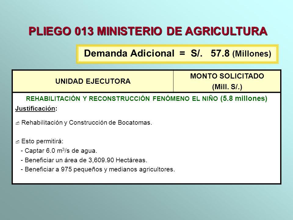 UNIDAD EJECUTORA MONTO SOLICITADO (Mill. S/.) REHABILITACIÓN Y RECONSTRUCCIÓN FENÓMENO EL NIÑO (5.8 millones) Justificación: Rehabilitación y Construc