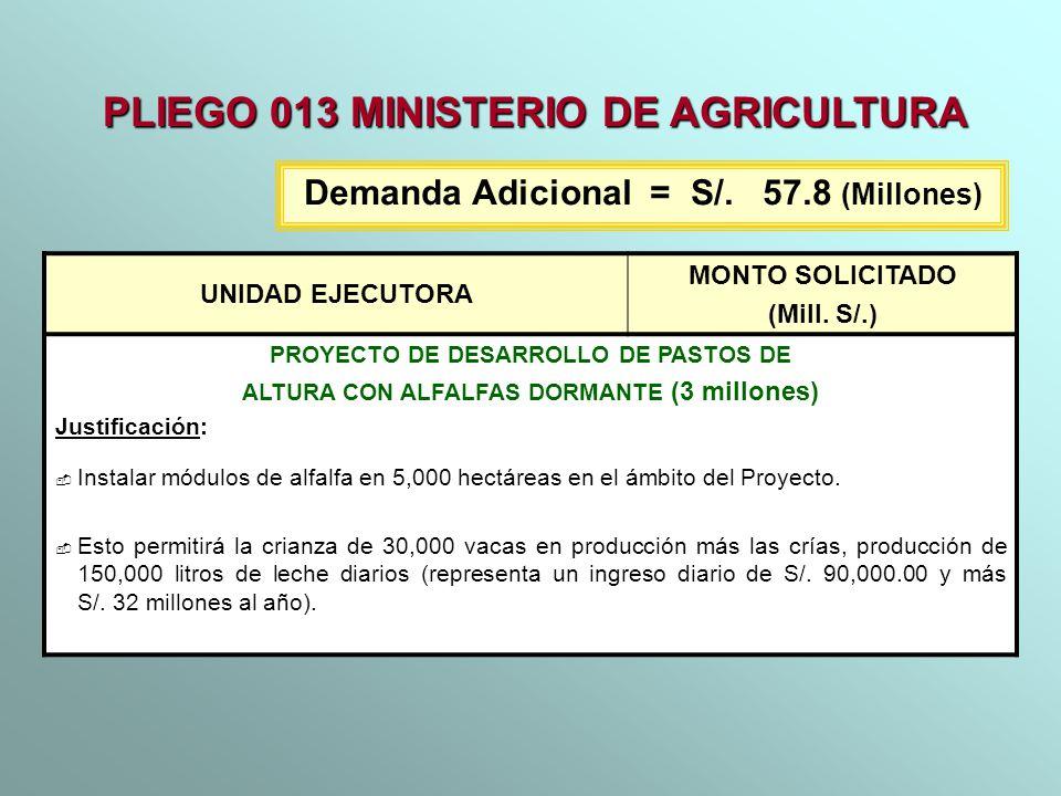 UNIDAD EJECUTORA MONTO SOLICITADO (Mill. S/.) PROYECTO DE DESARROLLO DE PASTOS DE ALTURA CON ALFALFAS DORMANTE (3 millones) Justificación: Instalar mó