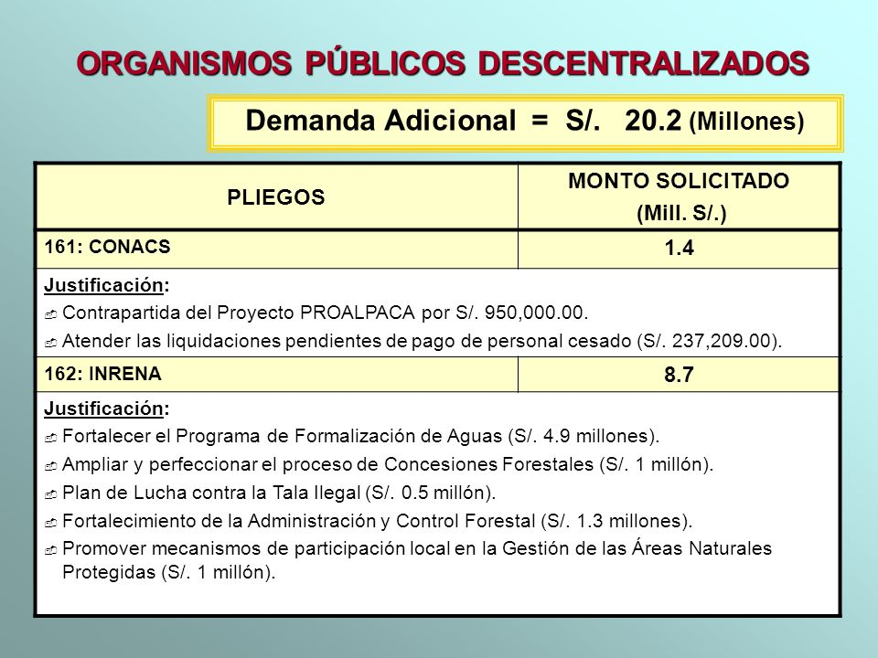 PLIEGOS MONTO SOLICITADO (Mill. S/.) 161: CONACS 1.4 Justificación: Contrapartida del Proyecto PROALPACA por S/. 950,000.00. Atender las liquidaciones