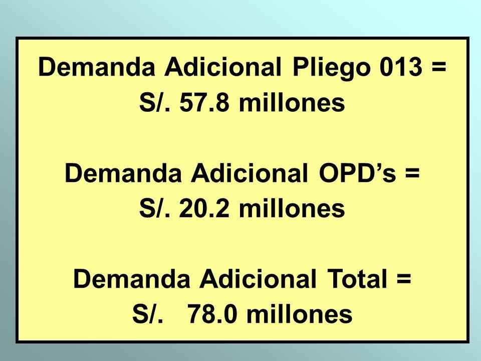 Demanda Adicional Pliego 013 = S/. 57.8 millones Demanda Adicional OPDs = S/. 20.2 millones Demanda Adicional Total = S/. 78.0 millones