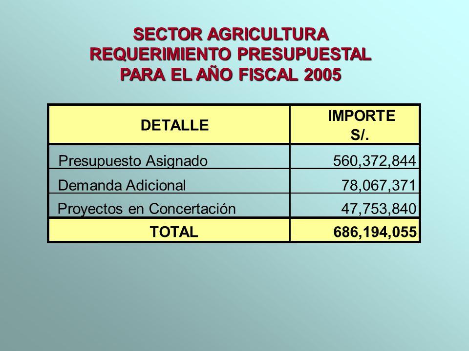 SECTOR AGRICULTURA REQUERIMIENTO PRESUPUESTAL PARA EL AÑO FISCAL 2005 DETALLE IMPORTE S/. Presupuesto Asignado560,372,844 Demanda Adicional78,067,371