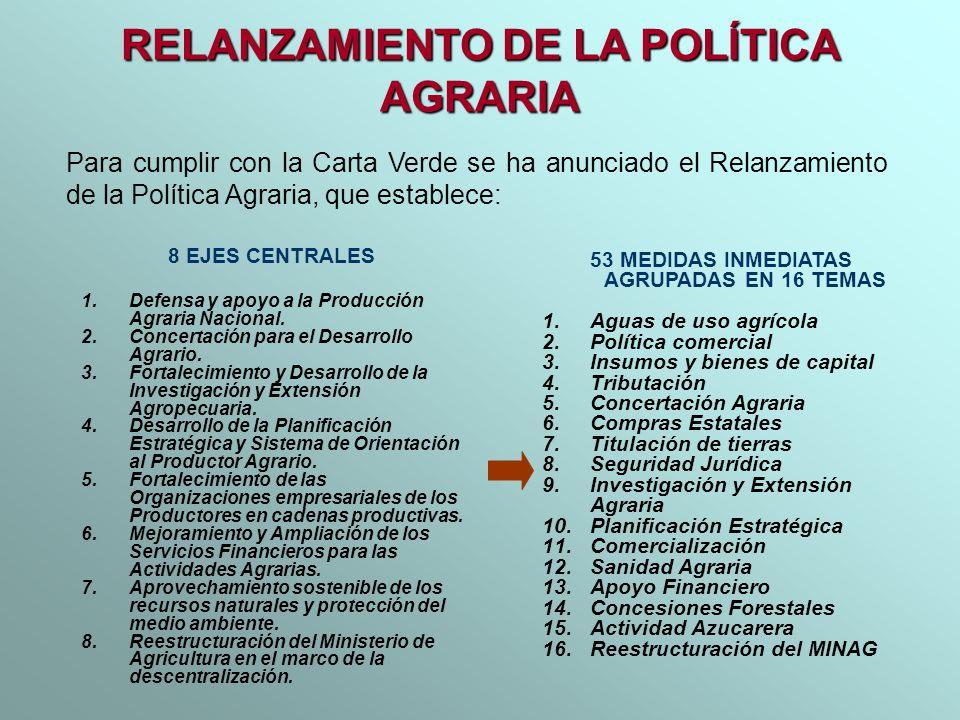 UNIDAD EJECUTORA MONTO SOLICITADO (Mill.S/.) ACTIVIDAD APOYO AL AGRO (S/.