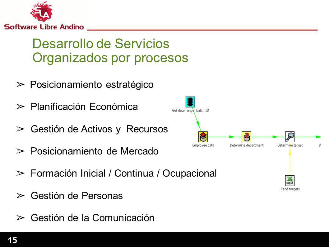 15 Posicionamiento estratégico Planificación Económica Gestión de Activos y Recursos Posicionamiento de Mercado Formación Inicial / Continua / Ocupacional Gestión de Personas Gestión de la Comunicación Desarrollo de Servicios Organizados por procesos