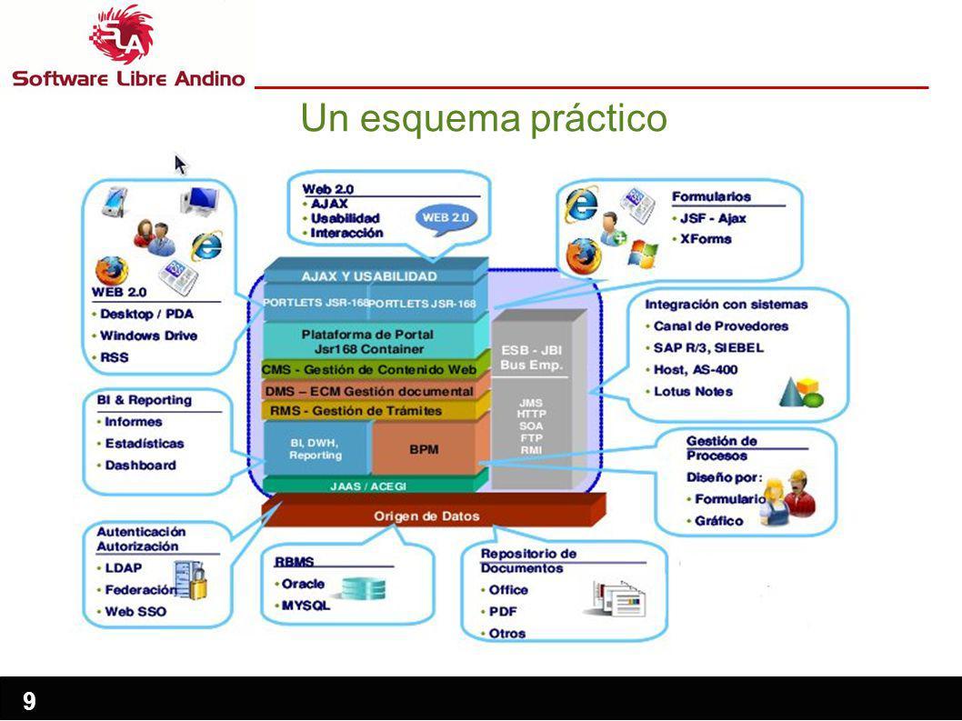 9 Un esquema práctico AJAX Usabilidad JSF  Ajax Interacción XForms Desktop / PDA Windows Drive RSS Informes Estadísticas Dashboard Formulario Gráfico LDAP Oracle Federación Office MYSQL Web SSO PDF Otros