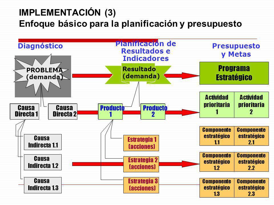 10 Programa Estratégico Actividad prioritaria 1 Componente estratégico 1.1 Presupuesto y Metas Actividad prioritaria 2 Componente estratégico 1.2 Comp