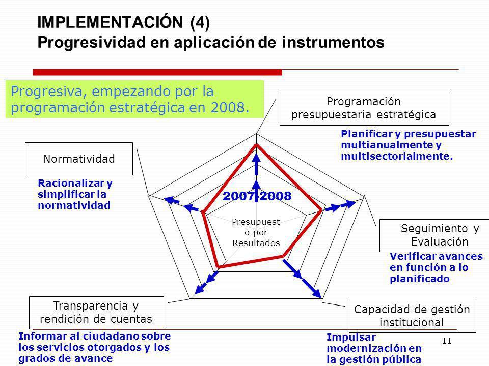 11 IMPLEMENTACIÓN (4) Progresividad en aplicación de instrumentos Presupuest o por Resultados Programación presupuestaria estratégica Seguimiento y Ev