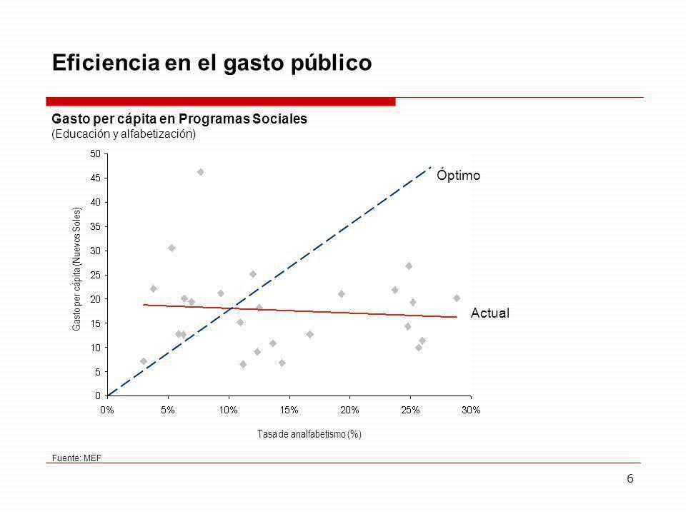 6 Eficiencia en el gasto público Gasto per cápita en Programas Sociales (Educación y alfabetización) Óptimo Actual Fuente: MEF Tasa de analfabetismo (