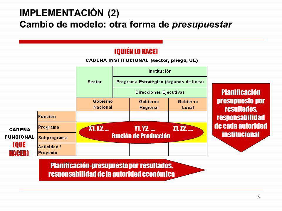 9 IMPLEMENTACIÓN (2) Cambio de modelo: otra forma de presupuestar Planificación-presupuesto por resultados, responsabilidad de la autoridad económica
