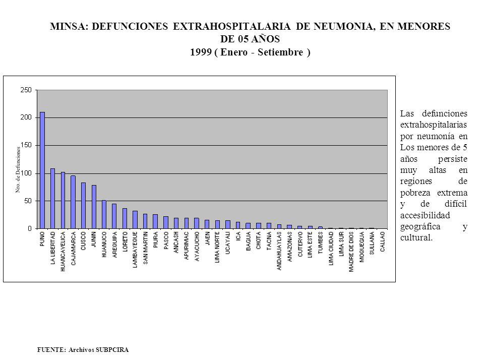 MINSA: DEFUNCIONES EXTRAHOSPITALARIA DE NEUMONIA, EN MENORES DE 05 AÑOS 1999 ( Enero - Setiembre ) FUENTE: Archivos SUBPCIRA Las defunciones extrahosp