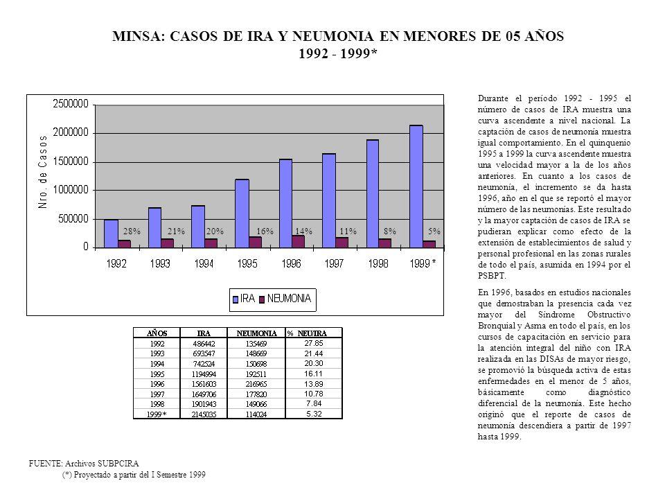 MINSA: CASOS DE IRA Y NEUMONIA EN MENORES DE 05 AÑOS 1992 - 1999* FUENTE: Archivos SUBPCIRA (*) Proyectado a partir del I Semestre 1999 28%21%20%16%14