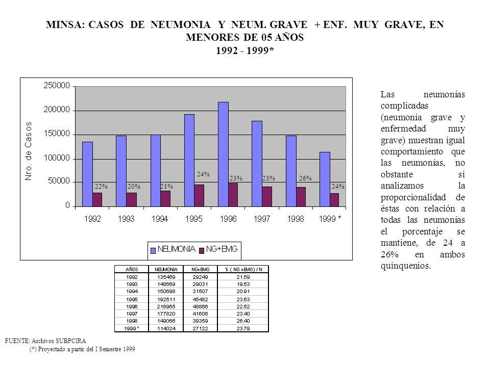 MINSA: CASOS DE NEUMONIA Y NEUM. GRAVE + ENF. MUY GRAVE, EN MENORES DE 05 AÑOS 1992 - 1999* (*) Proyectado a partir del I Semestre 1999 FUENTE: Archiv