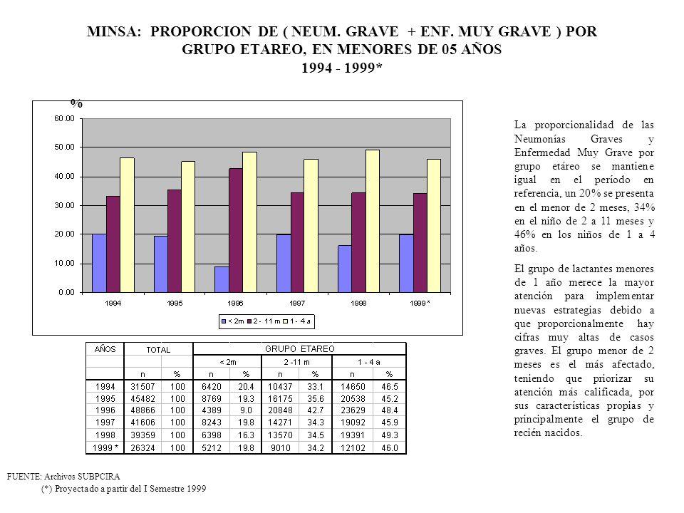 MINSA: PROPORCION DE ( NEUM. GRAVE + ENF. MUY GRAVE ) POR GRUPO ETAREO, EN MENORES DE 05 AÑOS 1994 - 1999* (*) Proyectado a partir del I Semestre 1999