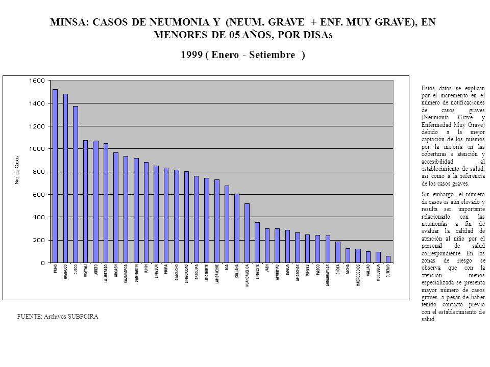 MINSA: CASOS DE NEUMONIA Y (NEUM. GRAVE + ENF. MUY GRAVE), EN MENORES DE 05 AÑOS, POR DISAs 1999 ( Enero - Setiembre ) FUENTE: Archivos SUBPCIRA Estos