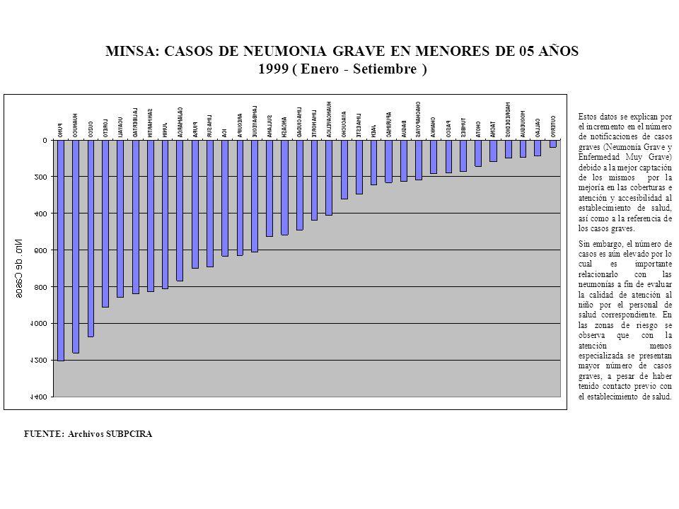 MINSA: CASOS DE NEUMONIA GRAVE EN MENORES DE 05 AÑOS 1999 ( Enero - Setiembre ) FUENTE: Archivos SUBPCIRA Estos datos se explican por el incremento en