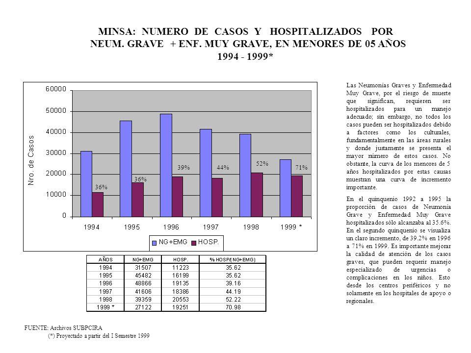 MINSA: NUMERO DE CASOS Y HOSPITALIZADOS POR NEUM. GRAVE + ENF. MUY GRAVE, EN MENORES DE 05 AÑOS 1994 - 1999* FUENTE: Archivos SUBPCIRA (*) Proyectado