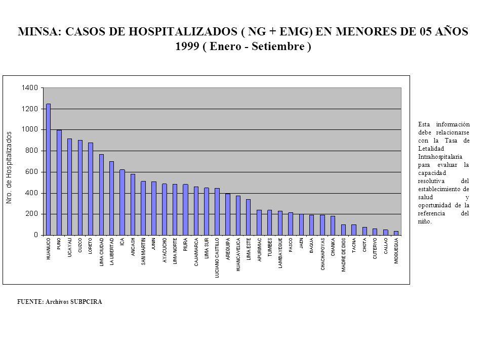 MINSA: CASOS DE HOSPITALIZADOS ( NG + EMG) EN MENORES DE 05 AÑOS 1999 ( Enero - Setiembre ) FUENTE: Archivos SUBPCIRA Esta información debe relacionar