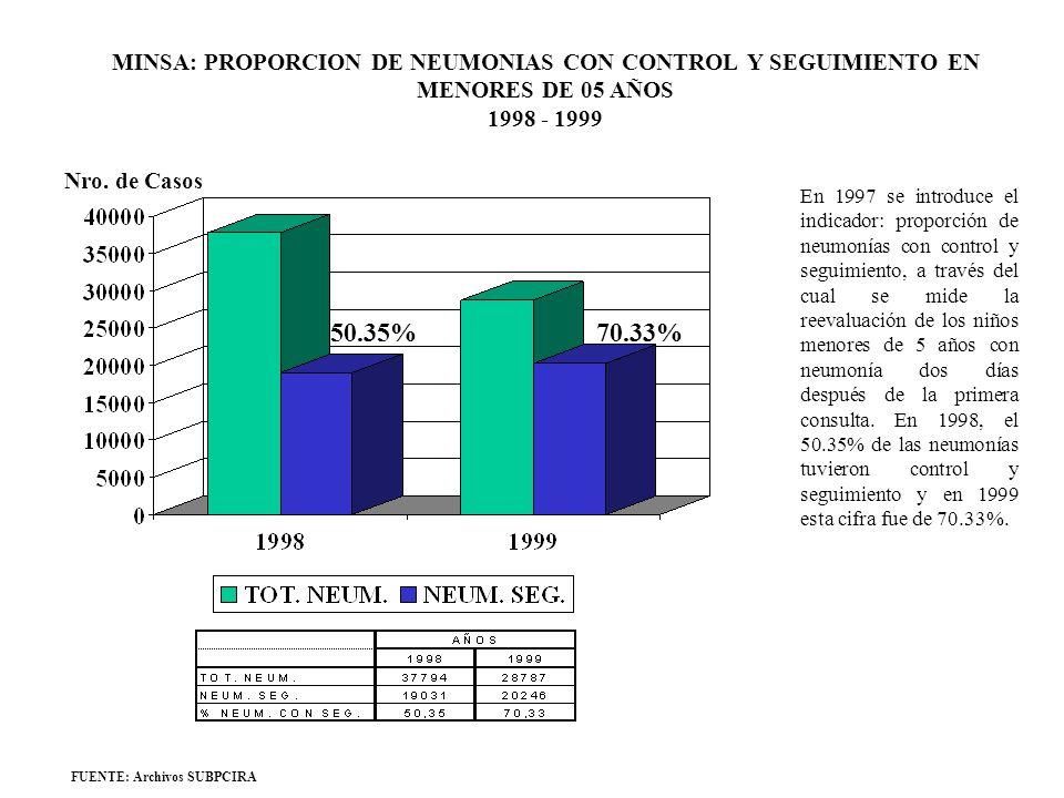MINSA: PROPORCION DE NEUMONIAS CON CONTROL Y SEGUIMIENTO EN MENORES DE 05 AÑOS 1998 - 1999 FUENTE: Archivos SUBPCIRA 50.35%70.33% Nro. de Casos En 199