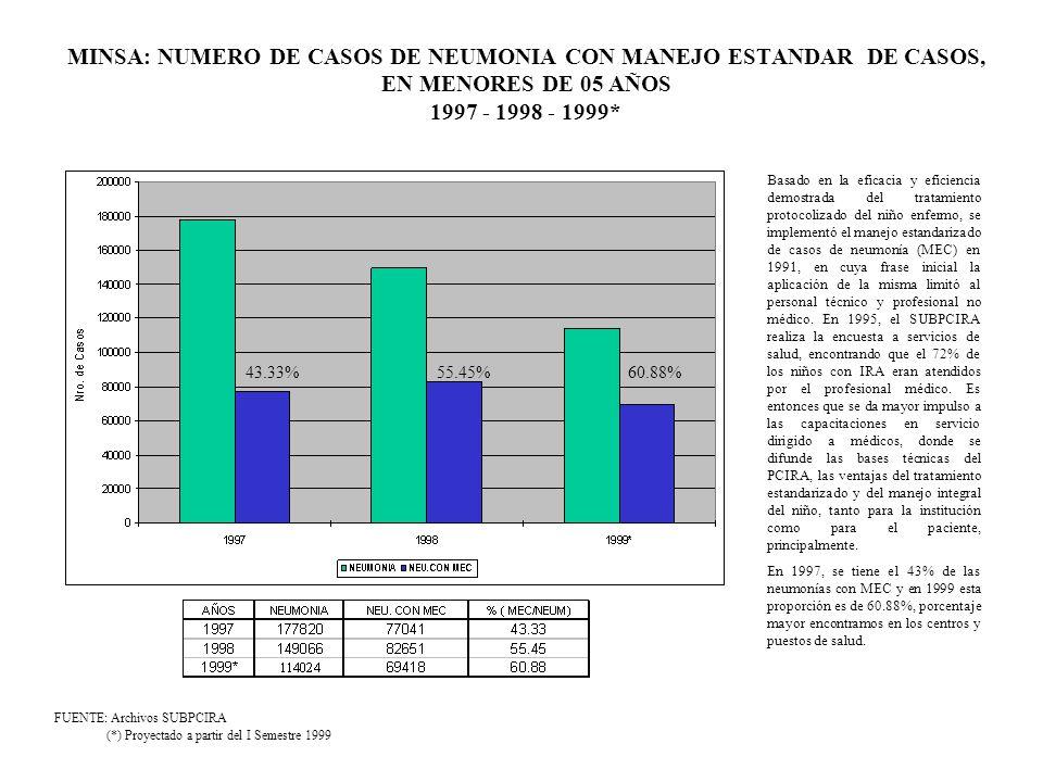 MINSA: NUMERO DE CASOS DE NEUMONIA CON MANEJO ESTANDAR DE CASOS, EN MENORES DE 05 AÑOS 1997 - 1998 - 1999* FUENTE: Archivos SUBPCIRA (*) Proyectado a
