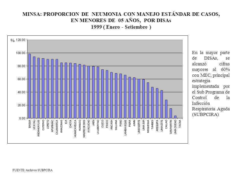 MINSA: PROPORCION DE NEUMONIA CON MANEJO ESTÁNDAR DE CASOS, EN MENORES DE 05 AÑOS, POR DISAs 1999 ( Enero - Setiembre ) FUENTE: Archivos SUBPCIRA % En