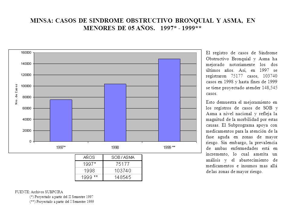 MINSA: CASOS DE SINDROME OBSTRUCTIVO BRONQUIAL Y ASMA, EN MENORES DE 05 AÑOS. 1997* - 1999** (**) Proyectado a partir del I Semestre 1999 FUENTE: Arch