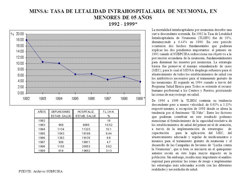 MINSA: CASOS DE IRA Y NEUMONIA EN MENORES DE 05 AÑOS 1992 - 1999* FUENTE: Archivos SUBPCIRA (*) Proyectado a partir del I Semestre 1999 28%21%20%16%14%11%8%5% Durante el período 1992 - 1995 el número de casos de IRA muestra una curva ascendente a nivel nacional.