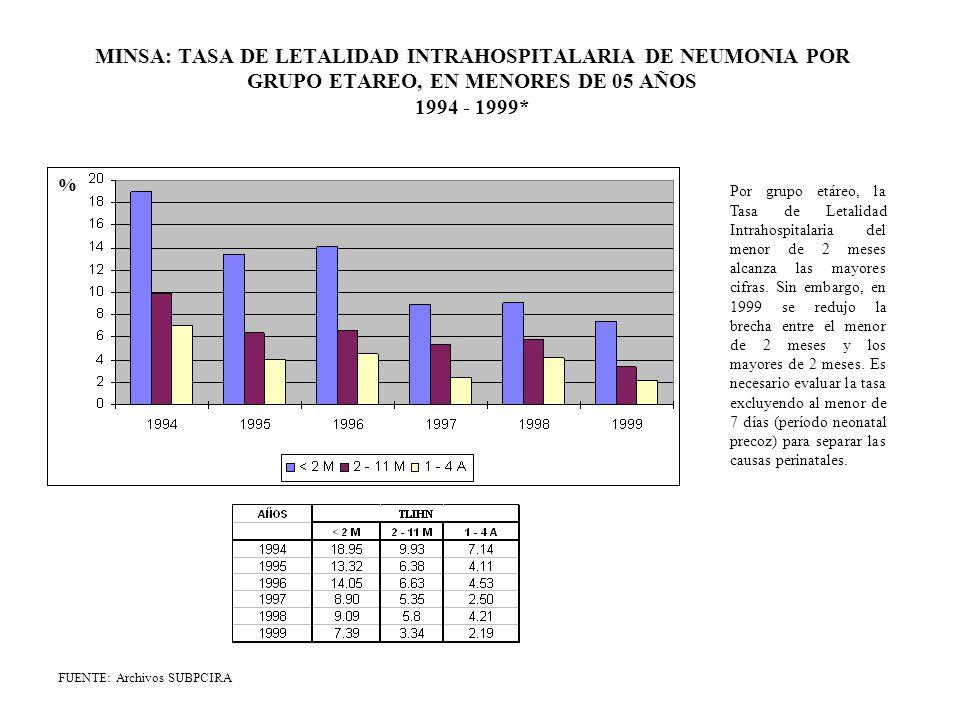 MINSA: PROPORCION DE DEFUNCIONES INTRAHOSPITALARIA DE NEUMONIA SEGUN GRUPO ETAREO, EN MENORES DE 05 AÑOS 1994 - 1999* FUENTE: Archivos SUBPCIRA (*) Proyectado a partir del I Semestre 1999 % En 1999, se observa una disminución en el número de casos de defunciones intrahospitalarias por neumonía siendo el grupo de los menores de 01 año y principalmente los menores de 2 meses el que mantiene el mayor número de casos.