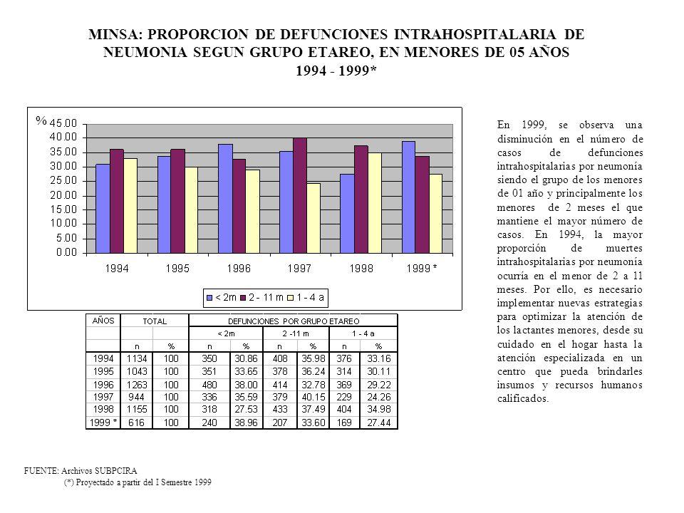 MINSA: NUMERO DE CASOS DE NEUMONIA CON MANEJO ESTANDAR DE CASOS, EN MENORES DE 05 AÑOS 1997 - 1998 - 1999* FUENTE: Archivos SUBPCIRA (*) Proyectado a partir del I Semestre 1999 43.33%55.45%60.88% Basado en la eficacia y eficiencia demostrada del tratamiento protocolizado del niño enfermo, se implementó el manejo estandarizado de casos de neumonía (MEC) en 1991, en cuya frase inicial la aplicación de la misma limitó al personal técnico y profesional no médico.