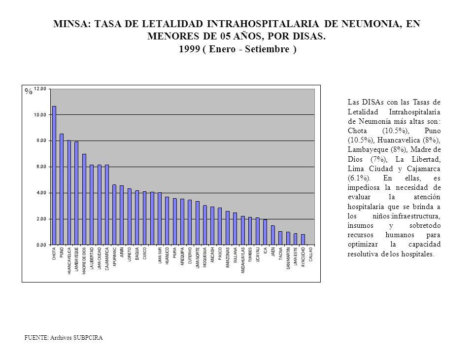 MINSA: TASA DE LETALIDAD INTRAHOSPITALARIA DE NEUMONIA, EN MENORES DE 05 AÑOS, POR DISAS. 1999 ( Enero - Setiembre ) FUENTE: Archivos SUBPCIRA % Las D