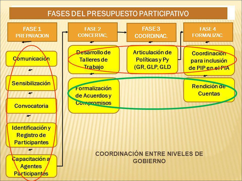 COORDINACIÓN ENTRE NIVELES DE GOBIERNO FASE 1 PREPARACION FASE 2 CONCERTAC, FASE 3 COORDINAC.