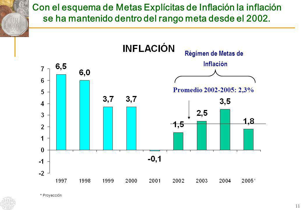 11 Con el esquema de Metas Explícitas de Inflación la inflación se ha mantenido dentro del rango meta desde el 2002. Régimen de Metas de Inflación Pro