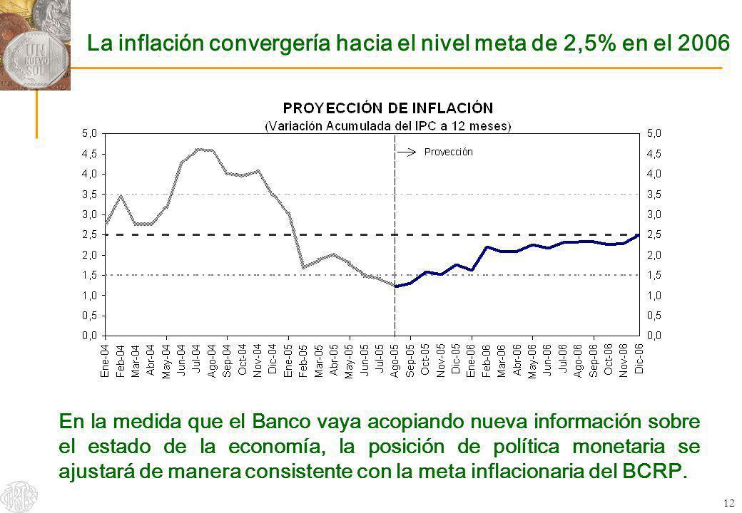 12 La inflación convergería hacia el nivel meta de 2,5% en el 2006 En la medida que el Banco vaya acopiando nueva información sobre el estado de la ec