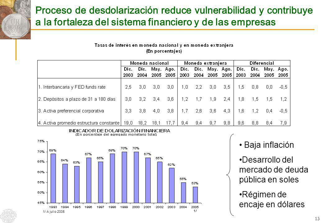 13 1/ A julio 2005 Proceso de desdolarización reduce vulnerabilidad y contribuye a la fortaleza del sistema financiero y de las empresas Baja inflació