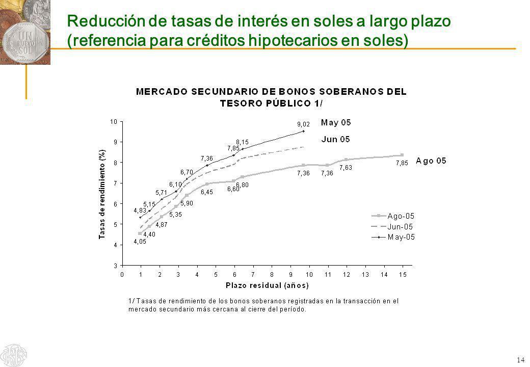 14 Reducción de tasas de interés en soles a largo plazo (referencia para créditos hipotecarios en soles)