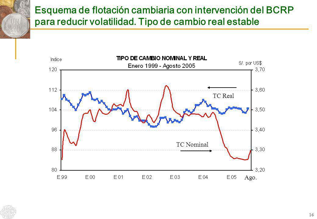 16 Esquema de flotación cambiaria con intervención del BCRP para reducir volatilidad. Tipo de cambio real estable TC Real TC Nominal Ago.