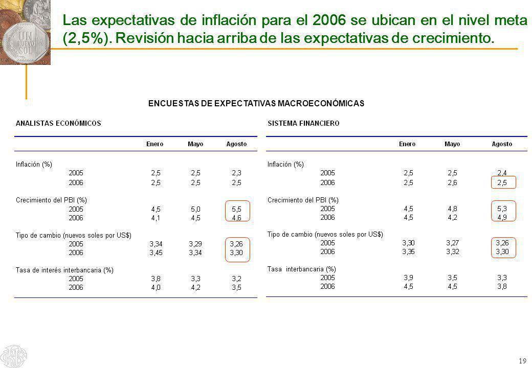 19 Las expectativas de inflación para el 2006 se ubican en el nivel meta (2,5%). Revisión hacia arriba de las expectativas de crecimiento. ENCUESTAS D