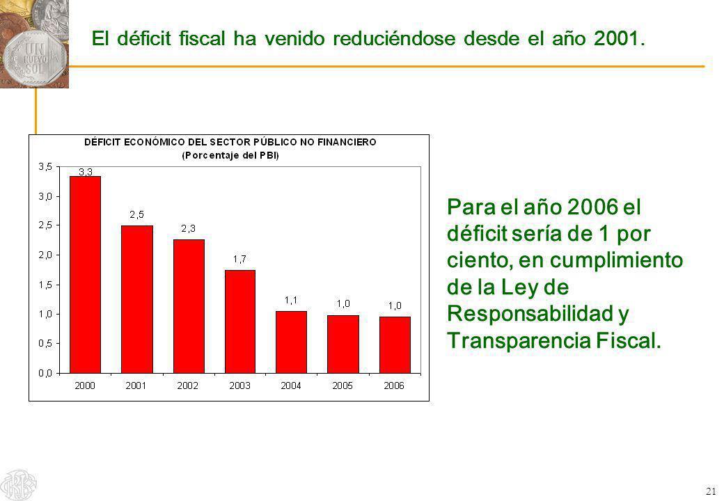 21 El déficit fiscal ha venido reduciéndose desde el año 2001. Para el año 2006 el déficit sería de 1 por ciento, en cumplimiento de la Ley de Respons