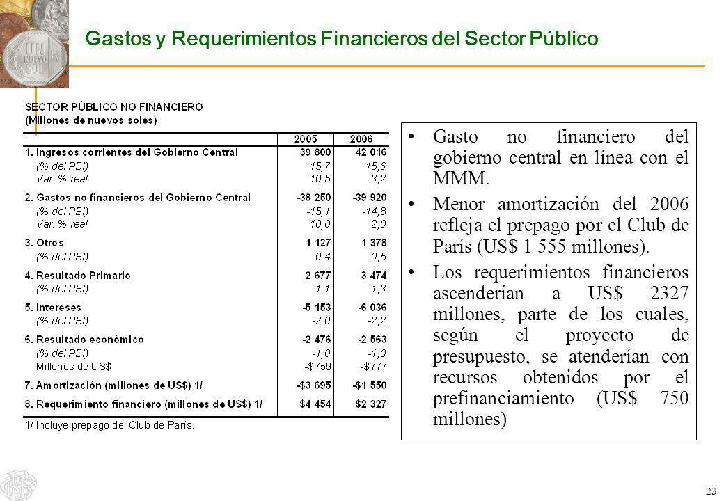 23 Gastos y Requerimientos Financieros del Sector Público Gasto no financiero del gobierno central en línea con el MMM. Menor amortización del 2006 re