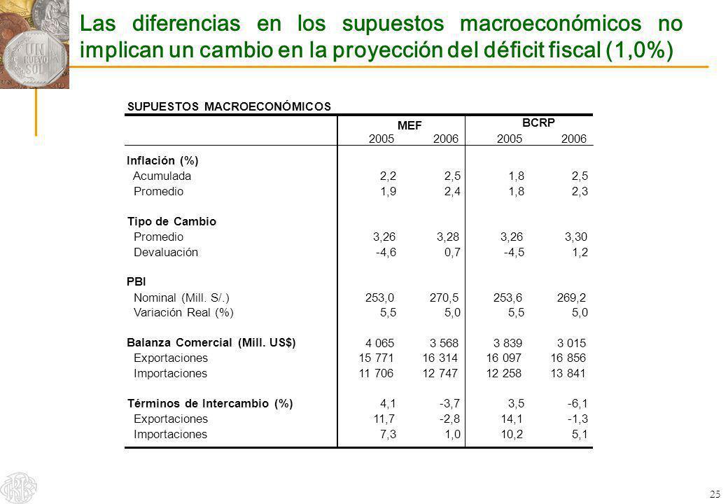 25 Las diferencias en los supuestos macroeconómicos no implican un cambio en la proyección del déficit fiscal (1,0%) SUPUESTOS MACROECONÓMICOS MEF BCR