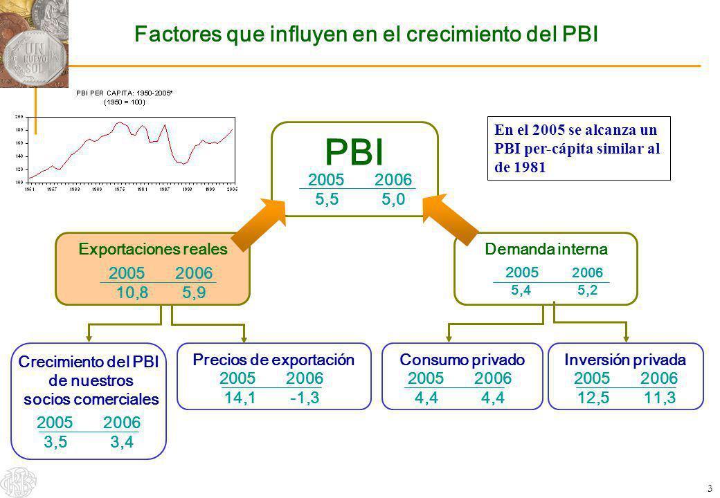 3 Factores que influyen en el crecimiento del PBI PBI 2005 2006 5,55,0 Exportaciones reales 2005 2006 10,85,9 Demanda interna 2005 2006 5,45,2 Crecimi