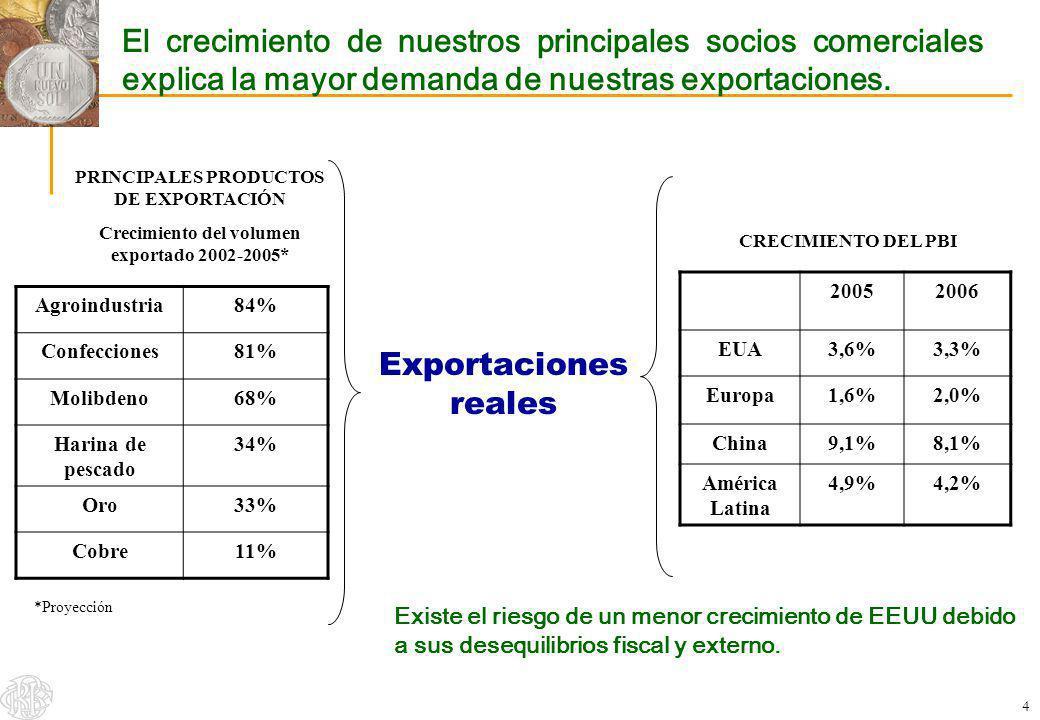 4 El crecimiento de nuestros principales socios comerciales explica la mayor demanda de nuestras exportaciones. Exportaciones reales 20052006 EUA3,6%3